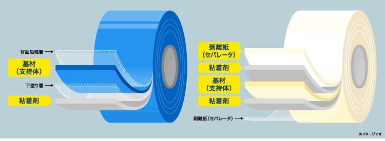 粘着テープの構造の図